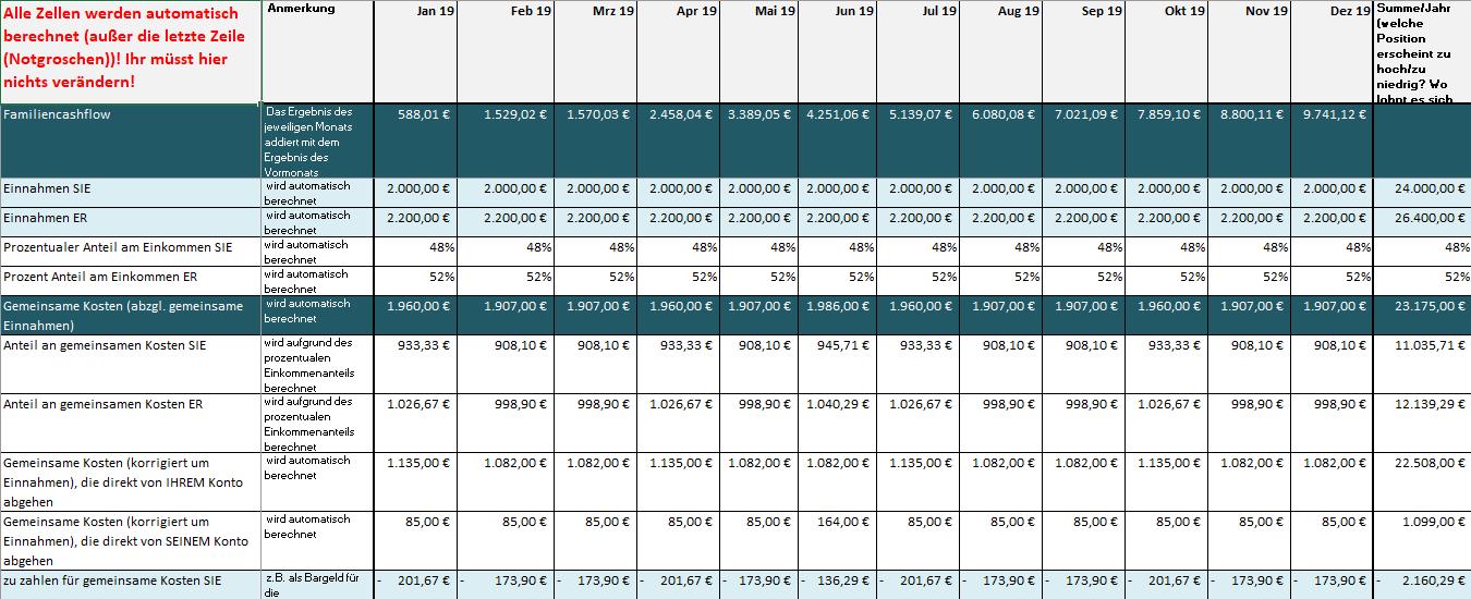 Ausschnitt-Excel-Tabelle-Cashflow-Familienhaushalt